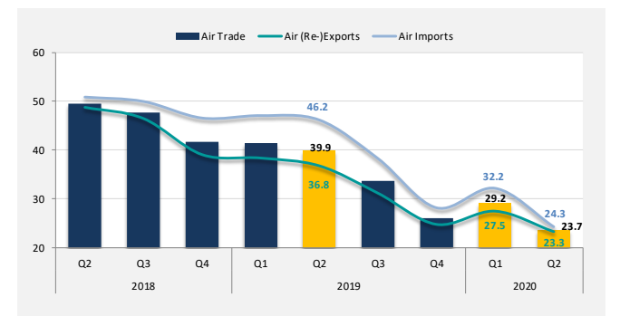 The Air Trade index dropped 5.5 points from last quarter's 29.2 points to 23.7 points.