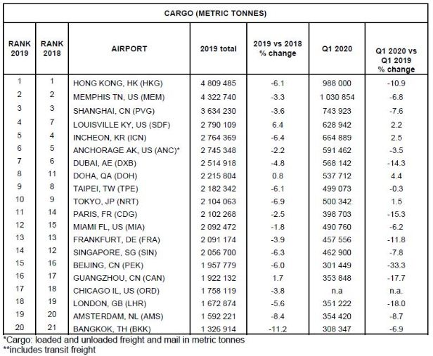 Total air cargo traffic and year-over-year percentage change