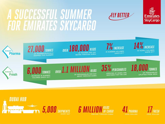 emirates-skycargo-says-its-been-a-busy-summer