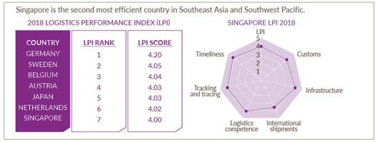singapores-formula-for-growth-logistics