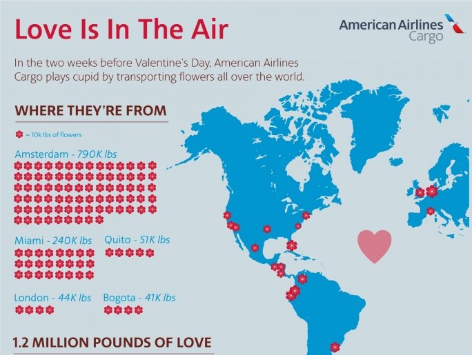 This Valentine's season, American made bouquets 15% thicker
