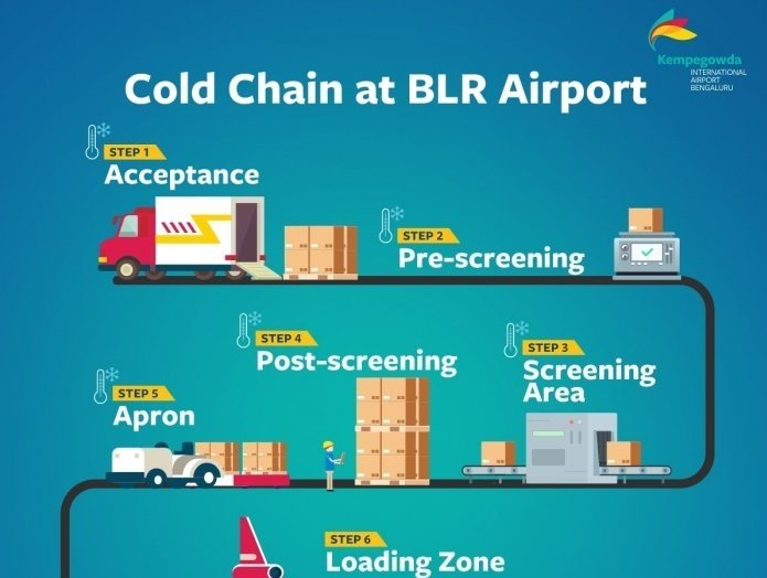 Bengaluru International airport is winning at handling perishables