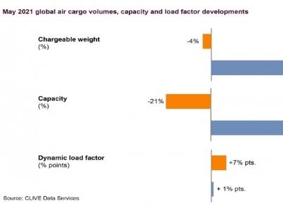Global air cargo volumes dip 4 percent in May