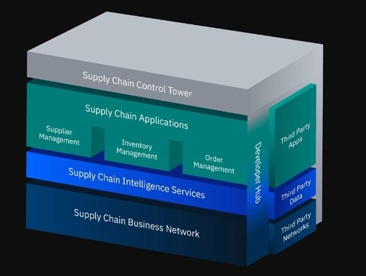 IBM rolls out Sterling Supply Chain Suite to cut complexities of global logistic