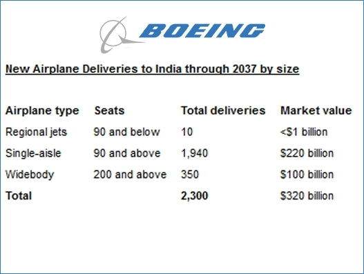 India will need 2300 new airplanes over the next 20 years, predicts Boeing