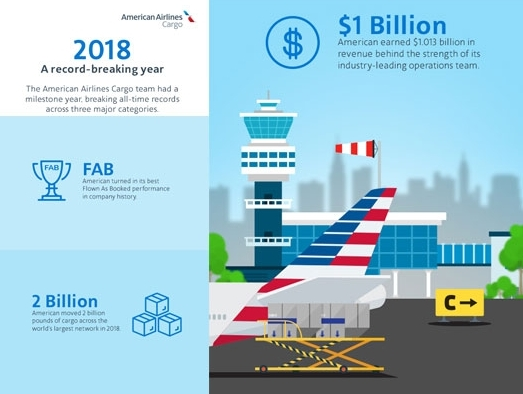 American Airlines Cargo reports best year ever in 2018