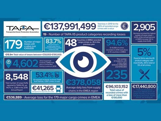 EMEA sees cargo crimes double to 8,548 incidents in a year as losses toll €137 million