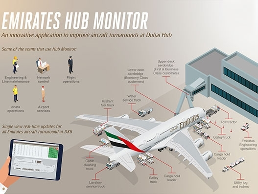 Emirates launches Hub Monitor to reduce aircraft turnaround time