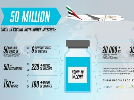 Emirates SkyCargo first cargo carrier to ship 50 million vaccine doses to over 50 destinations