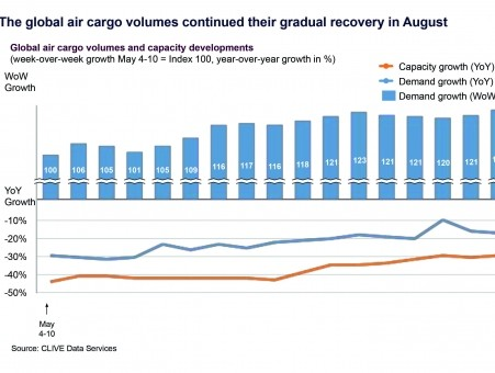 Global air cargo volumes improve for fourth straight month