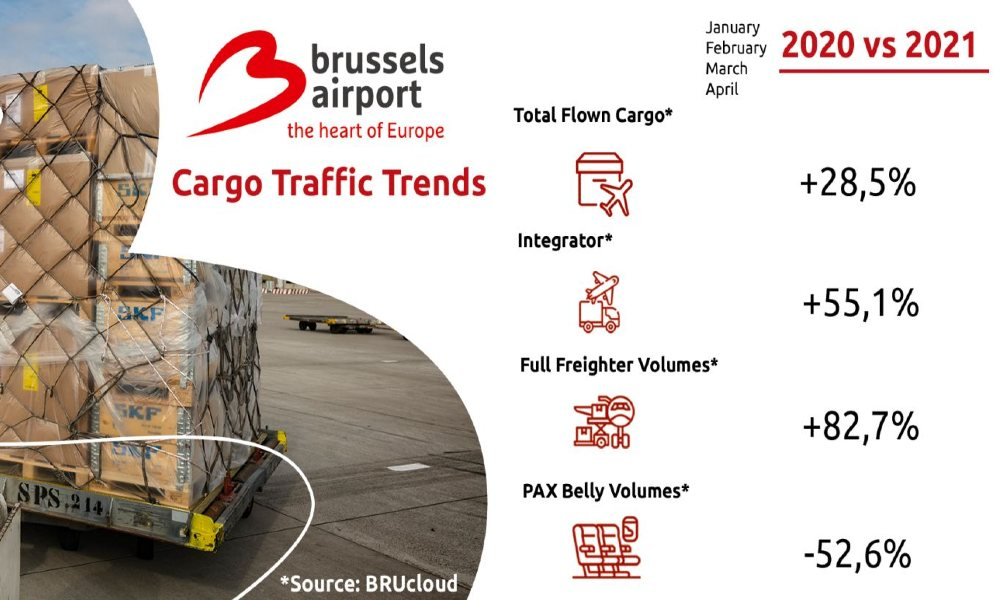 Brussels Airport reports 72% rise in cargo volumes in Q1