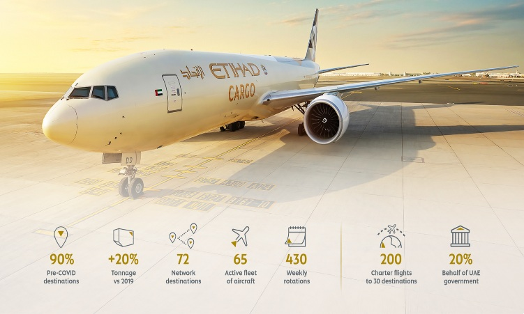 Etihad Cargo's tonnage goes up by 20 percent