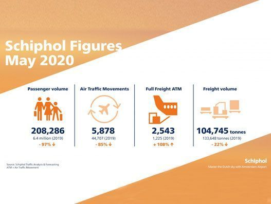 Schiphol Airport records 108% increase in cargo flights