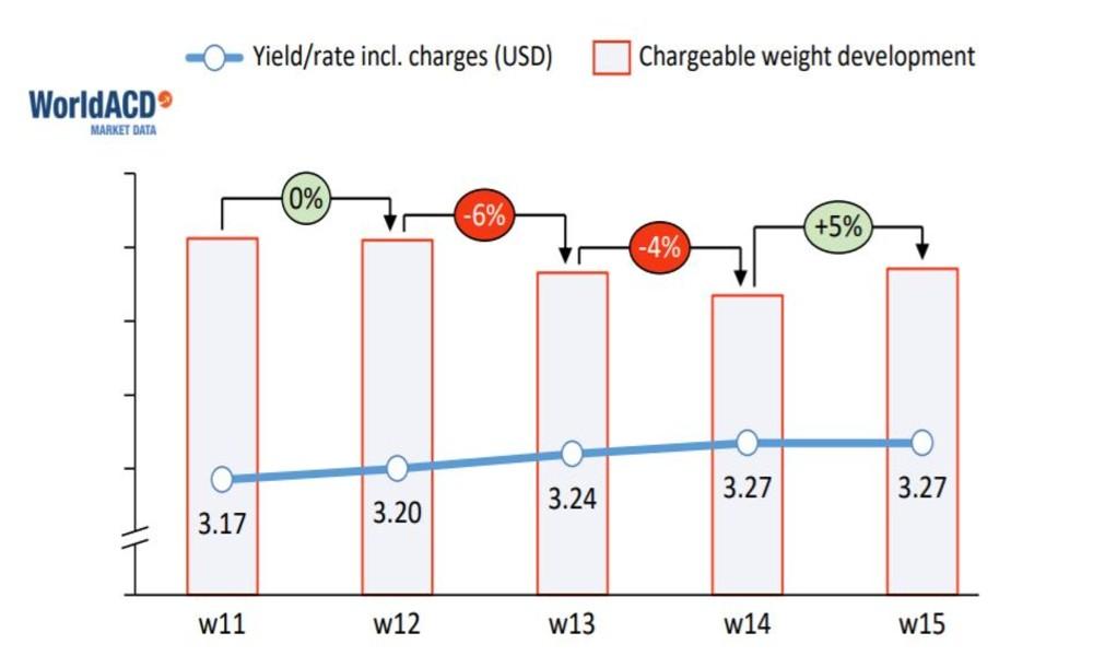 Worldwide air cargo volume increases 5% in week 15: WorldACD