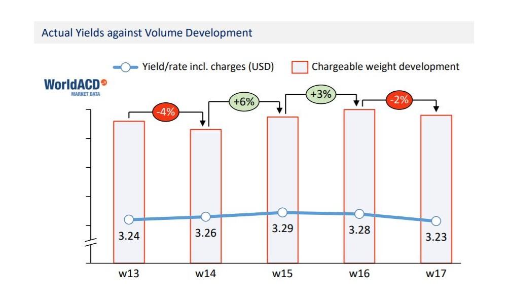 Cargo volumes slip 2% in week 17; capacity drops 1%: World ACD