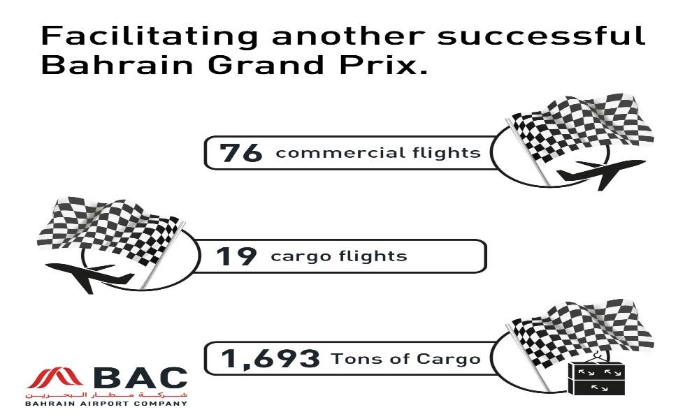 Cargo volumes at Bahrain Airport Company peak during F1 Gulf Air Bahrain Grand Prix 2021