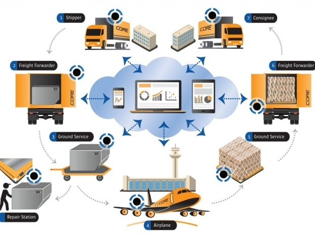 Core Transport Technologies and ACL Airshop partner to introduce Bluetooth tracking technology