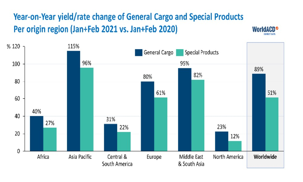 Global air cargo trends seem positive, but many regions struggle to recover: WorldACD