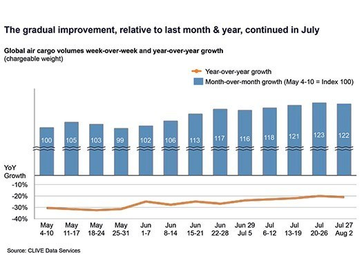 Global air cargo volumes in July see 8% increase over June: CLIVE Data