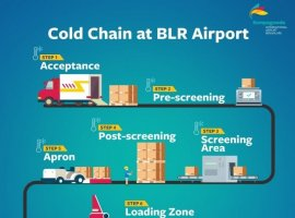 Kempegowda International Airport Bengaluru (KIAB or BLR Airport), in its commitment to enable faster and seamless processing of cargo shipment, has incorporated cutting-edge technologies and built cargo infrastructure that also provides finest and rapid distribution of perishable cargo.