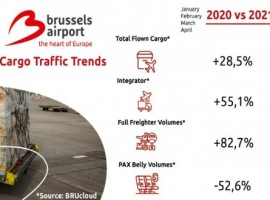 The growth of air freight compared to 2020 is remarkable in all segments, in the integrator segment (55 percent), the full-freighter segment (59 percent) and even in belly cargo, which rebounded from very low volumes in April 2020 (492 percent).