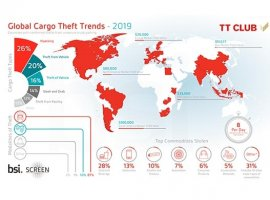 Cargo thefts from unsecure truck parking average 8 per day globally: Cargo Theft Report 2020