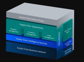 October 11, 2019: With the combination blockchain and Artificial Intelligence (AI), IBM has introduced a new software to build a global supply chain with reduced cost and lesser complexities. The open-to-developers, self-correcting and intelligent 'IBM Sterling Supply Chain Suite' is designed to learn from experience, creating greater reliability, transparency and security. Businesses, manufacturers and retailers […]