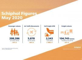 As the number of flights to and from Amsterdam Airport Schiphol fell by 87% in May compared to the same period last year, to a total of 5,878, the number of cargo flights rose by 1,318, rising 108 percent compared to the same month last year, totalling 2,543.