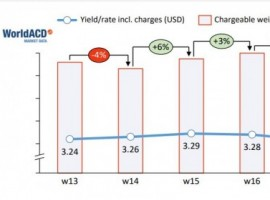 In week 17, worldwide volume decreased by 2 percent compared with the previous week, according to WorldACD's trends of the last five weeks up till May 2, 2021.