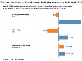 Volumes fell 3 percent but reduced airline capacity levels saw the 'dynamic loadfactor' and prices remain 'relentlessly high,' according to CLIVE Data Services and TAC Index.