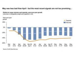 Air cargo volumes in May see slight recovery: CLIVE Data