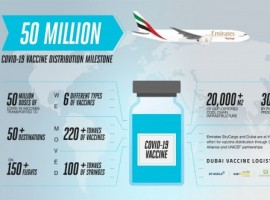 Emirates SkyCargo becomes the first airline cargo carrier in the world to transport more than 50 million doses of Covid-19 vaccines on its flights.