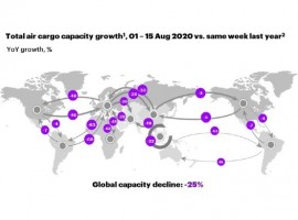 Air cargo capacity slightly improved across almost all trade lanes. Despite the overall improvement, the Transatlantic still shows no signs of recovery, according to latest data from Accenture's Seabury Consulting.