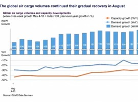 The gradual road to recovery to pre-Covid market conditions continued for the global air cargo industry in August for a fourth-consecutive month, according to CLIVE Data Services and TAC Index.