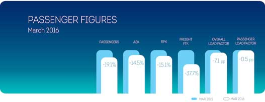 March-figures-EN-Brussels-Airlines