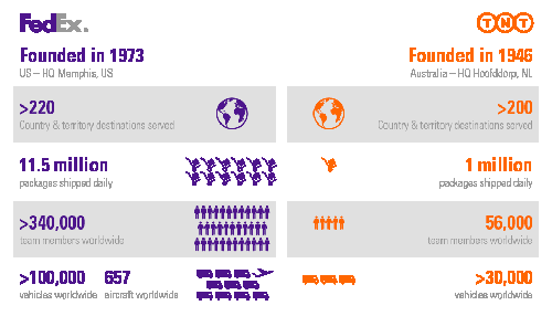 Fedex Infographic_en_england, supply chain, stat times