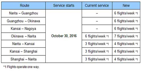 New Routes and Additional Flights